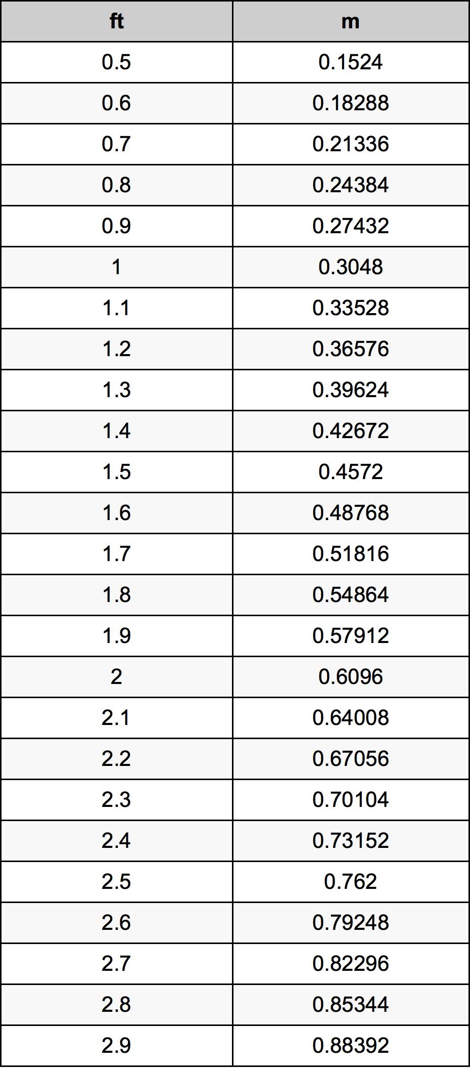 استدارة مقياس الرواق تحويل الطول من القدم الى متر Comertinsaat Com