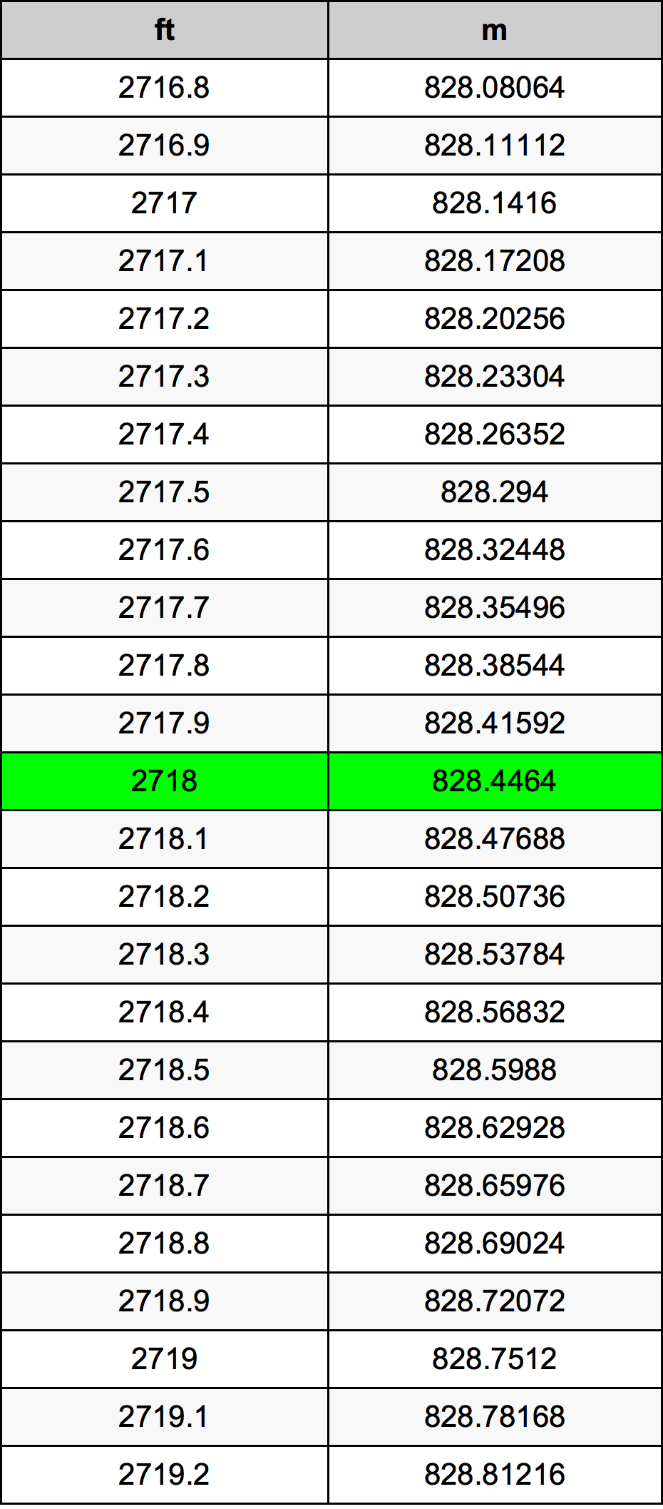 2718 Foot Conversion Table