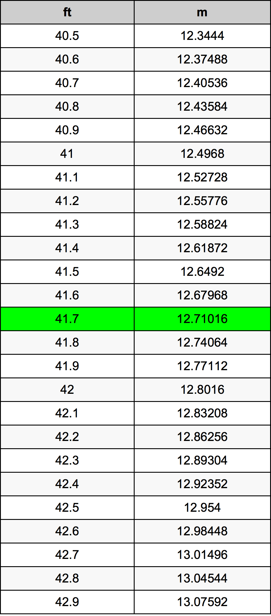 41 7 Feet To Metres Converter 41 7 Ft To M Converter