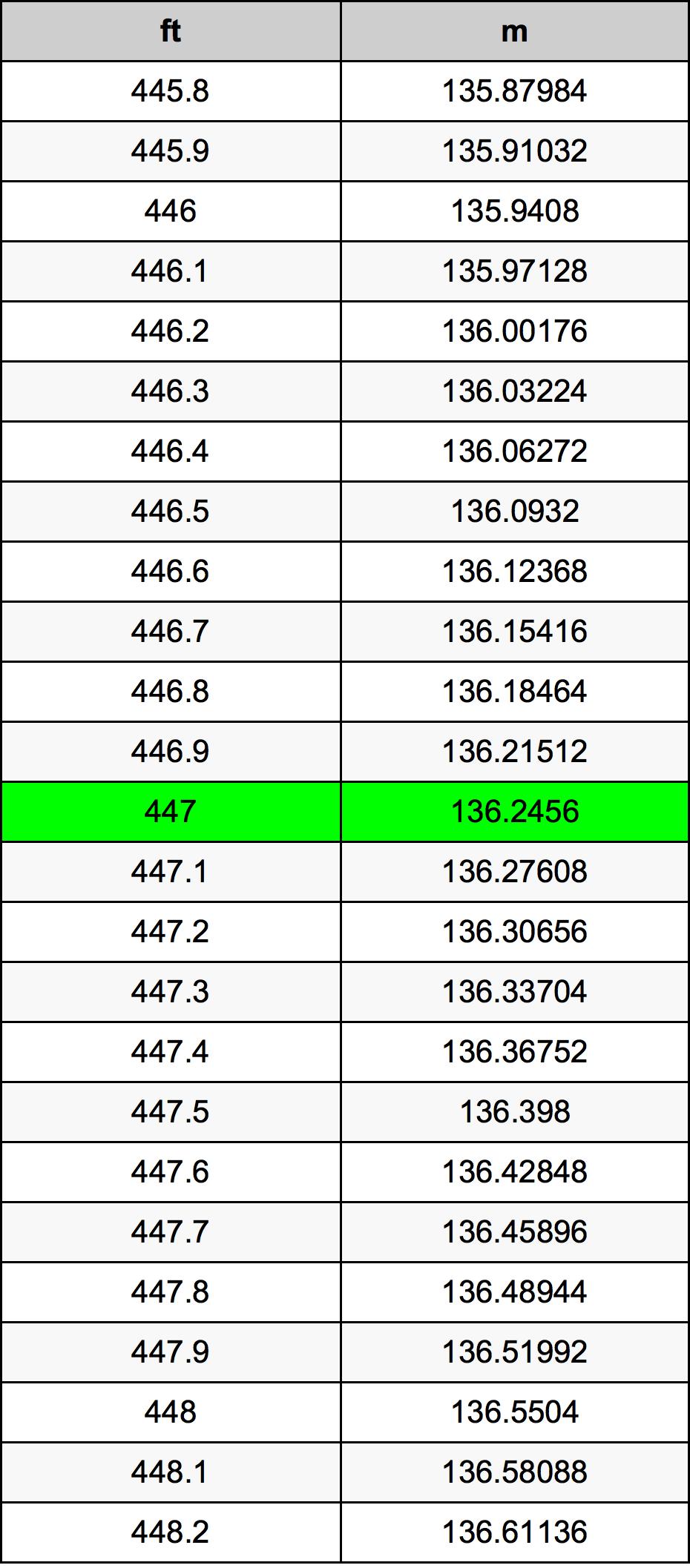 447 Voeten Naar Meters Eenhedenconverter 447 Ft Naar M