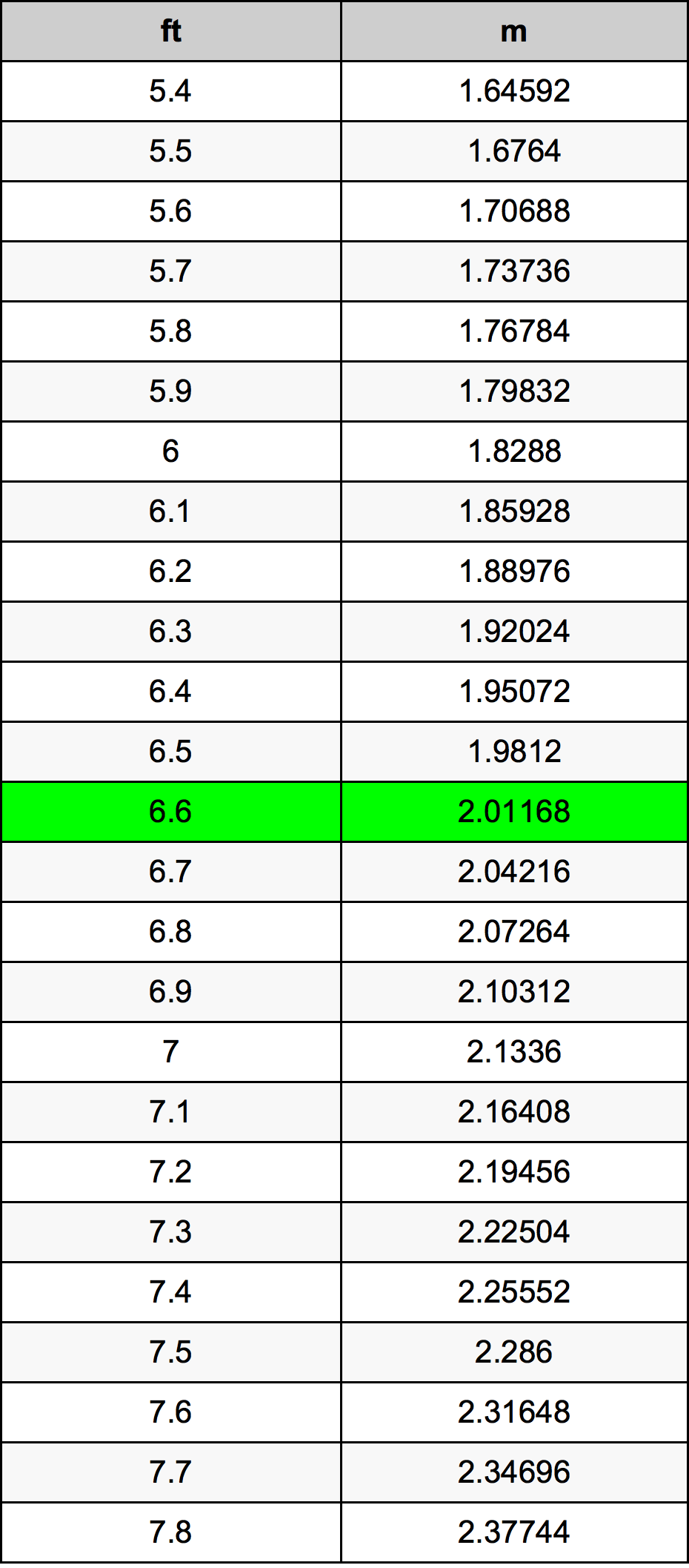 6.6 フィート