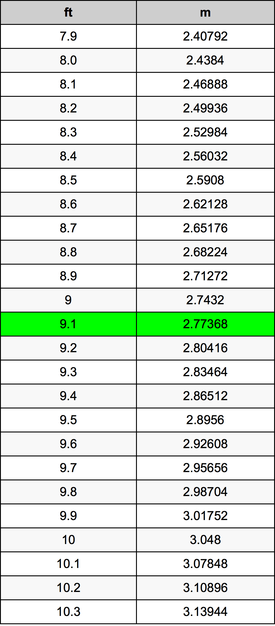 Further Feet To Meters Calculations